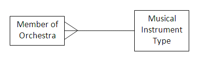 Problems with entity relationship er models the entity relationship diagram shows that there is a one to many relationship between musical instrument types and members of the orchestra ccuart Image collections