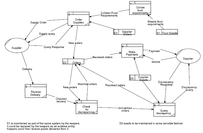 The main models of traditional analysis and design an example of a data flow diagram ccuart