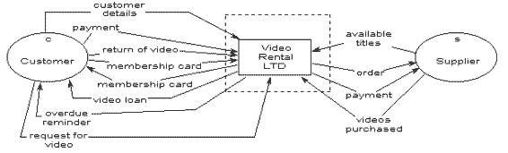 [TVPR_3874]  Context diagrams | Systems Engineering Context Diagram |  | Department of Computer Science