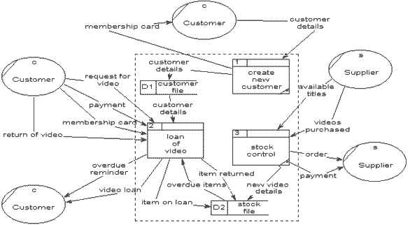 Level 1 Data Flow Diagrams